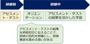 図3:アセスメント・テストの活用事例
