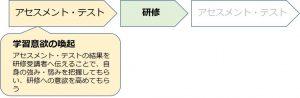 図1:アセスメント・テストで学習意欲を喚起する