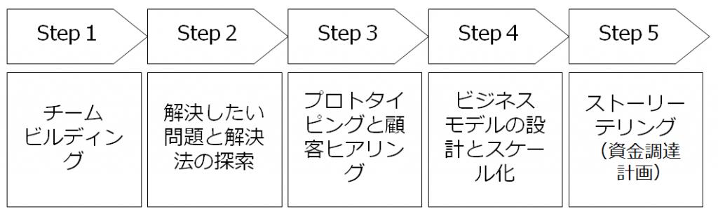 フロー図(川上さん3)