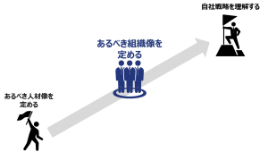 図2:あるべき人材像と自社戦略の間をつなぐものとして、あるべき組織像を定める