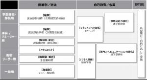 図1:育成体系図(例)