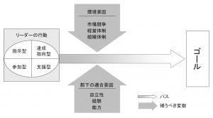 パス・ゴール理論概念図