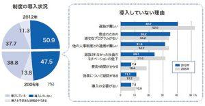 出典 2012年 選抜型の経営幹部育成に関する実態調査(産労総合研究所「企業と人材」より)
