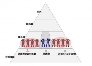 次世代リーダーの選抜研修に選ばれない社員が多数派の図