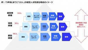図3:目標の置き方と段階的な育成のイメージ