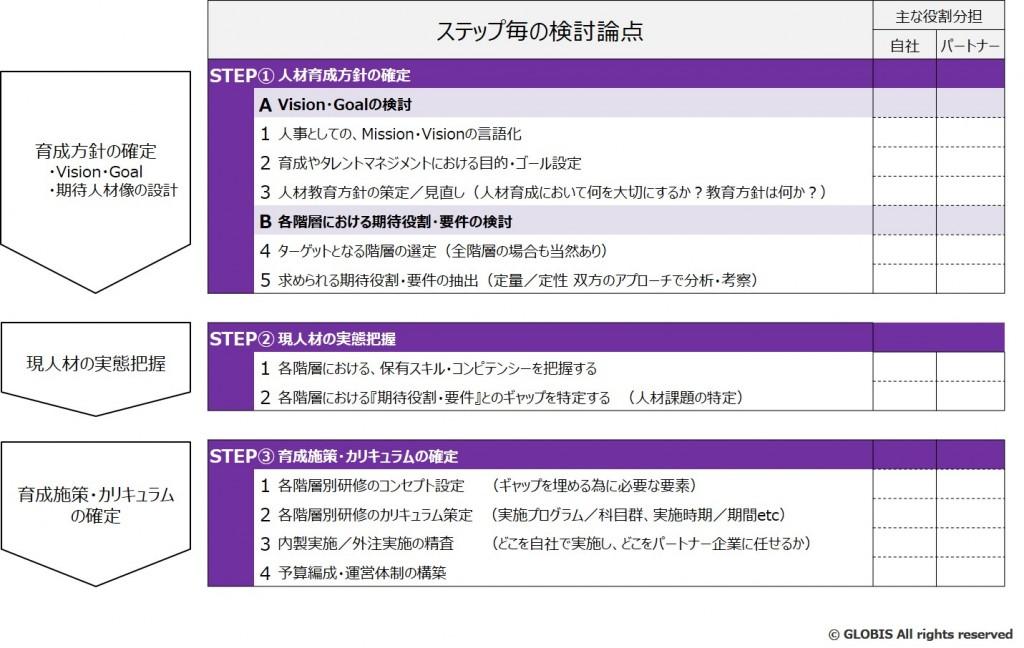 図6:設計ステップにおける主要検討論点(一部ご紹介)