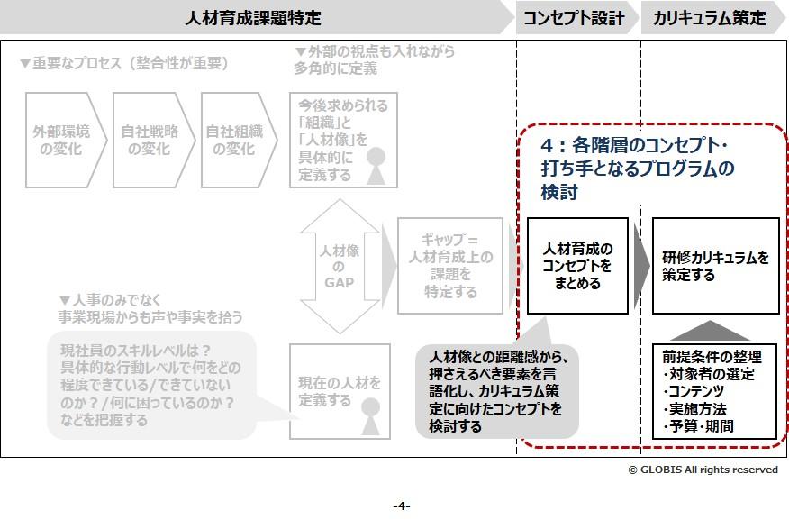 図5:ステップ4-各階層のコンセプト・打ち手となるプログラムの検討