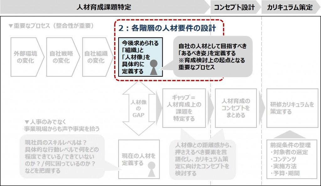 図3:ステップ2-各階層の人材要件の設計