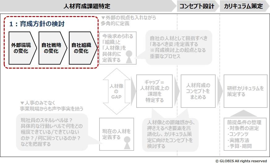 図2:ステップ1-育成方針の検討