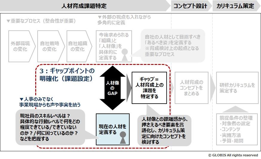 図4:ステップ3-ギャップポイントの明確化(課題設定)