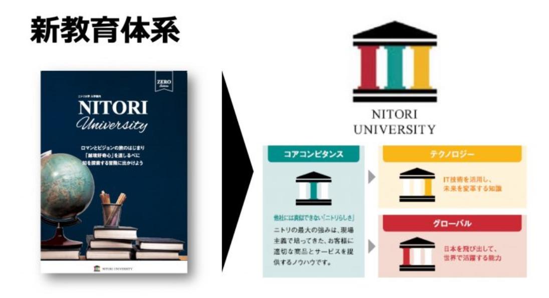 ニトリの新教育体系概要