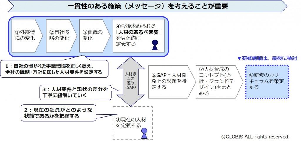 図1:育成プログラムの策定のプロセス