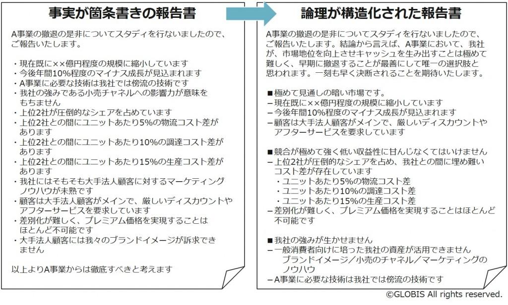 図2:事実が箇条書きの報告書(左)と、論理が構造化された報告書(右)