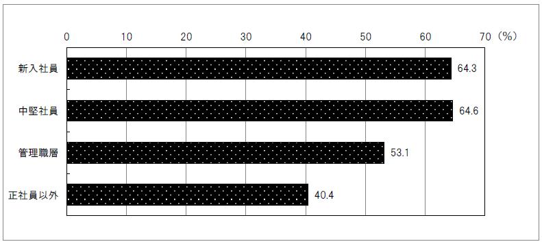 図2:OFF-JTを実施した事業所(階層別)