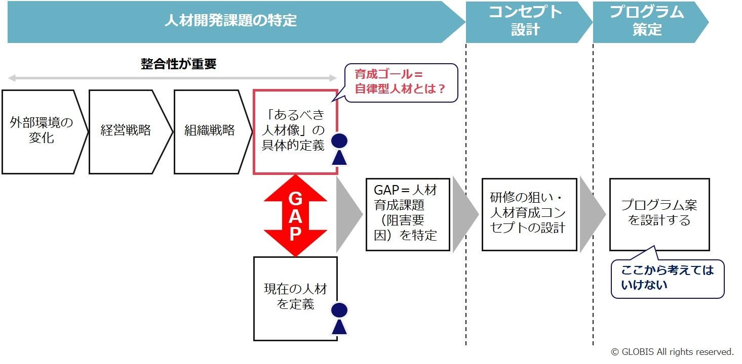 図1:育成計画の考え方