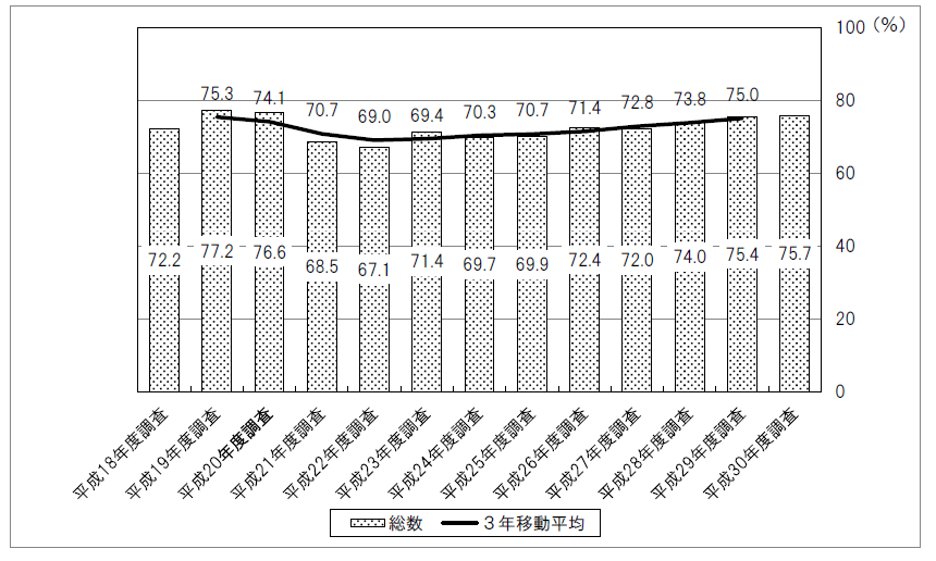図1:正社員に対してOFF-JTを実施した事業所割合の推移
