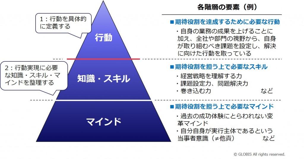 図2:人材要件定義(氷山モデル)