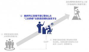 """図4:最終的に目指す姿に整合した""""この研修""""の到達目標を設定する"""