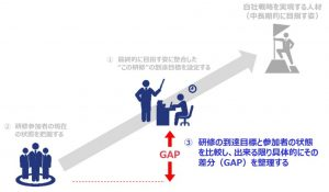 図6:到達目標と現在の状態とのGAPを整理する