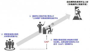 図3:研修における到達目標と参加者の現状の差分(GAP)からフォーカスするポイントを考える