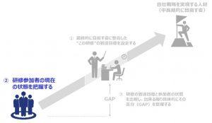 図5:研修参加者の現在の状態を把握する
