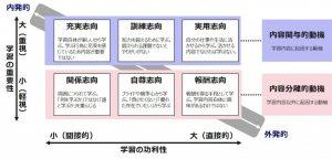 図2 学習動機の2要因モデル
