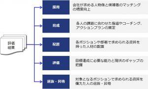 図1:評価結果と人事上の意思決定の関係性