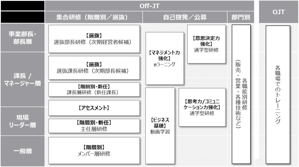 図1:育成体系図の一例