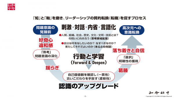 図4:深い内省と対話のプロセス例