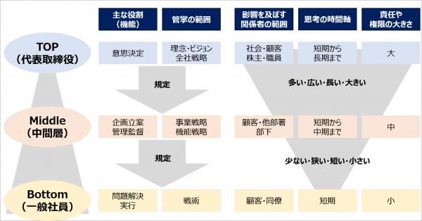 図1:ヒエラルキー型組織の役職による違いの傾向(概念図)