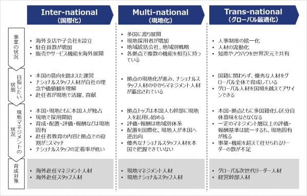 図3:グローバル化の進捗度による育成対象者の区分
