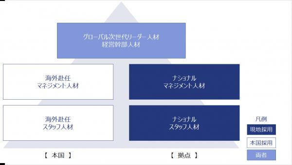 図4:国籍と役職によるグローバル人材区分