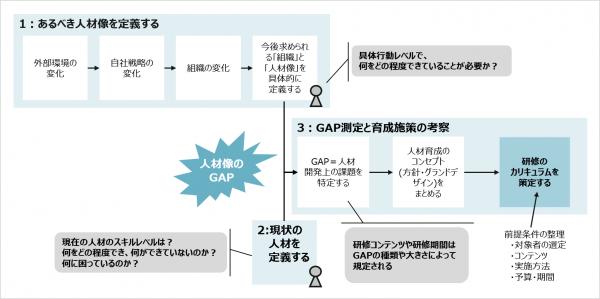 図2:カリキュラム策定のプロセス