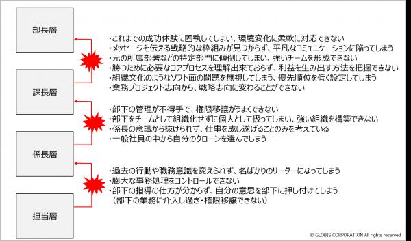 """図3:昇格時の難所例(ラム・チャラン著、""""リーダーを育てる会社 つぶす会社""""、英治出版、2004年 を基にグロービス作成)"""