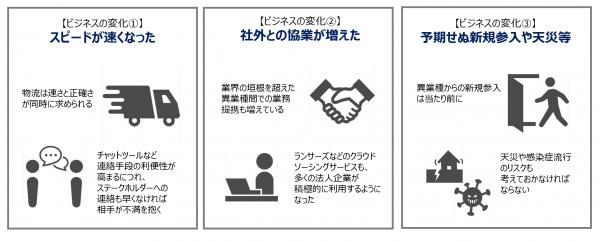 図2:ビジネス環境に変化をもたらす要因