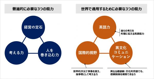 図1:グローバル人材に必要な一般的な能力