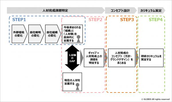 図2:研修プログラム策定のSTEP