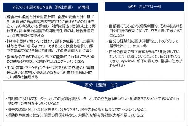 図6:課題特定について(A社の例)