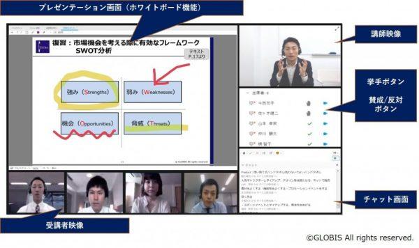 図1:グロービスの提供するオンライン研修風景(一例)