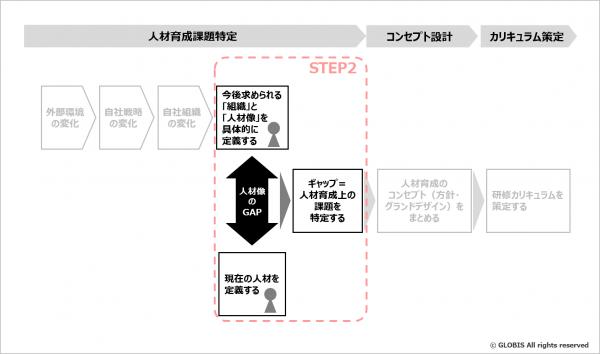図5:マネジメント層の現状とあるべき姿を比較し、その差分(課題)を洗い出す