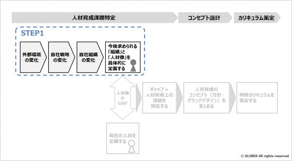 図3:「経営戦略実行」を起点に、マネジメント層のあるべき姿を描く