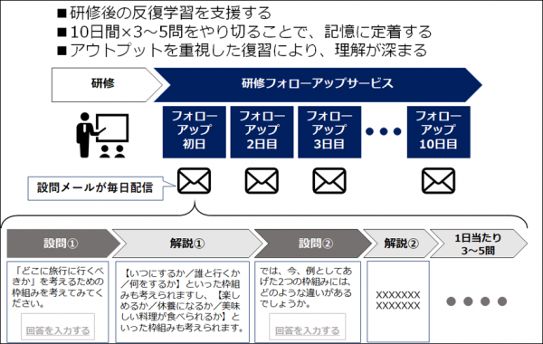 図11:研修フォローアップサービスの概要