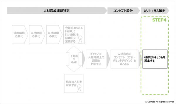 図9:研修カリキュラムを策定する