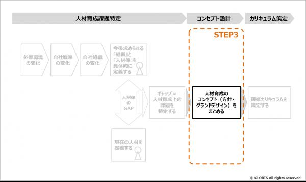 図7:人材育成のコンセプト(方針・グランドデザイン)をまとめる