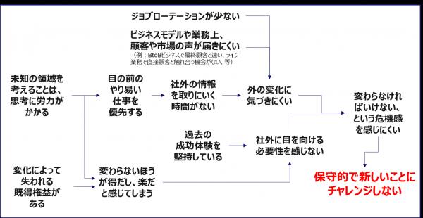 図2:内向きになる理由の関係図の一例