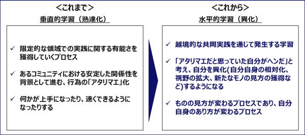 図4:越境学習に注目が集まる背景