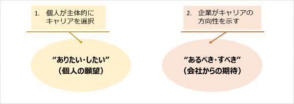 図1:個人主体のキャリア開発と企業主体のキャリア開発