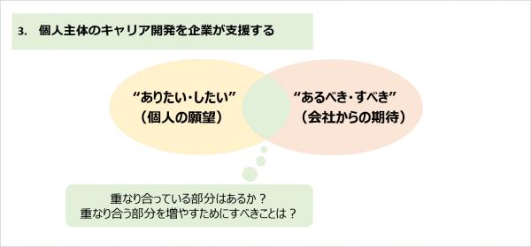図2:個人主体のキャリア開発を企業が支援する