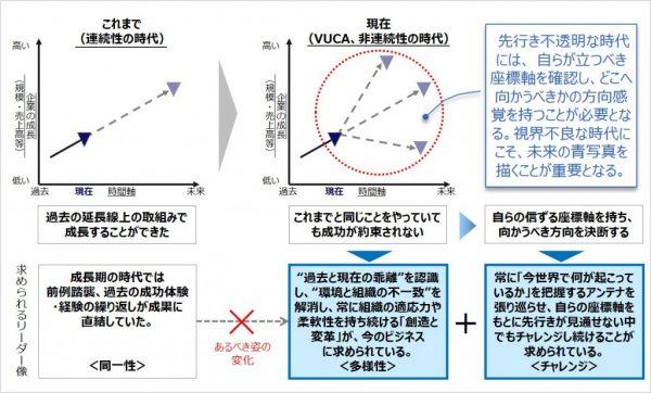 図2:VUCAの時代には明確な意思決定の軸が必要