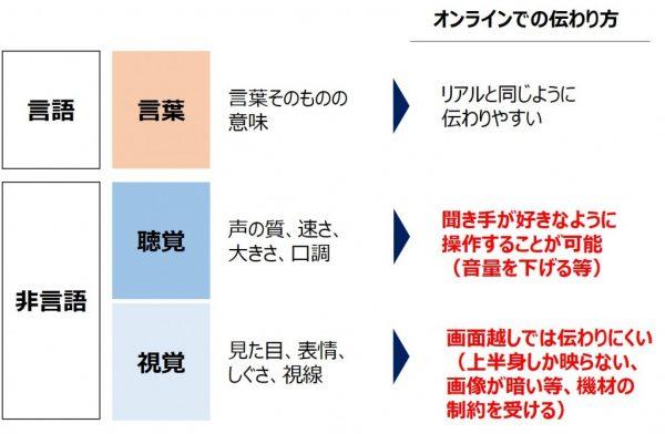 図1:コミュニケーションの3要素